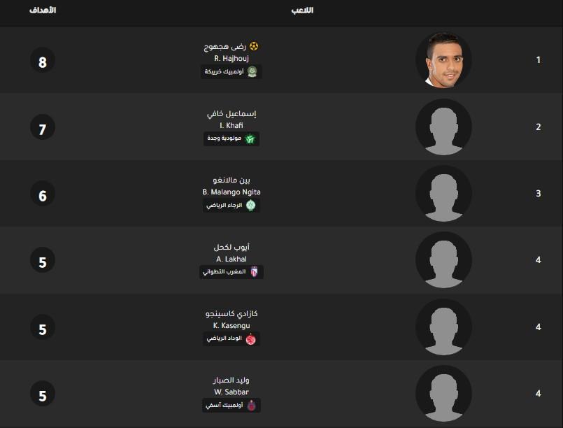 جدول ترتيب هدافي الدوري المغربي اليوم بتاريخ 3-2-2020