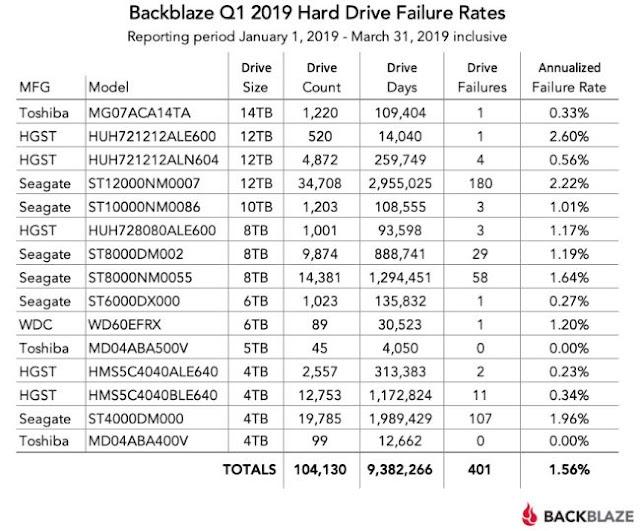 Backblaze hard drive test