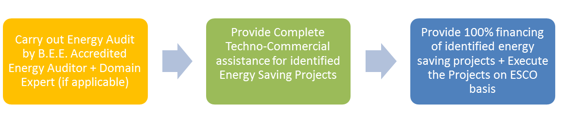 Energy Audit - ESCO Approach