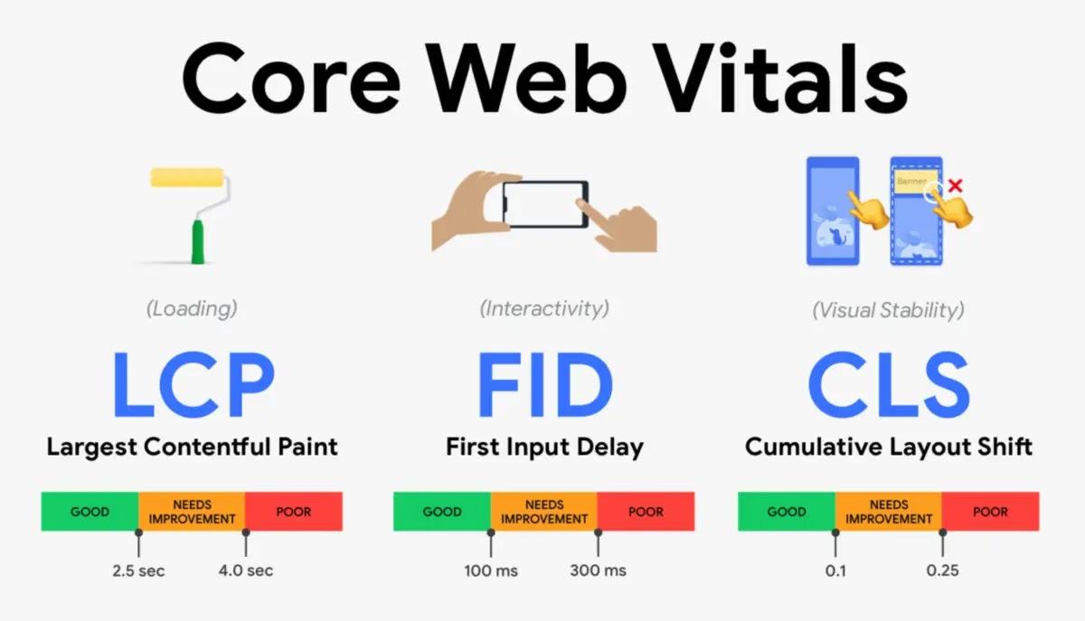 Có ba yếu tố hình thành Core Web Vitals: