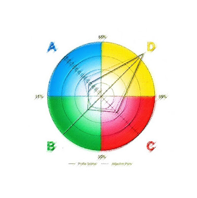 دورة تحليل الشخصية بمقياس هيرمان - بمكة