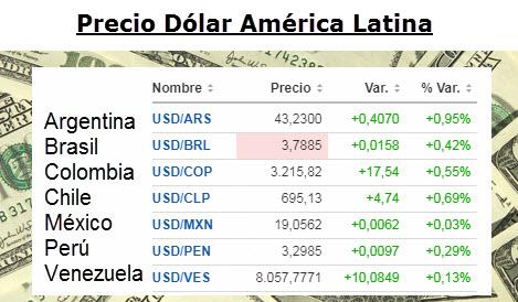 Precio del dólar en la región