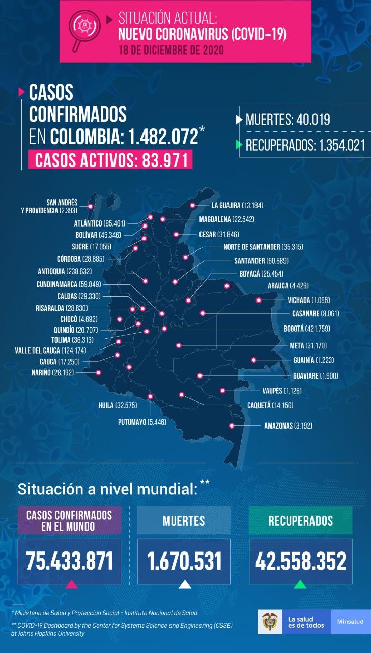 hoyennoticia.com, Covid-19: Colombia lleva 40 mil 19 muertos y un millón 482 mil 72 infectados