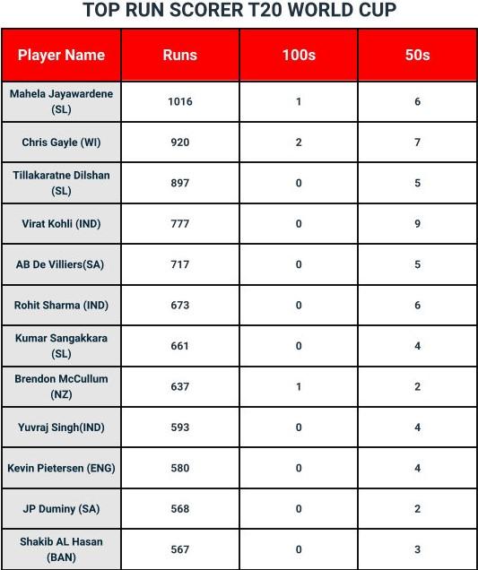 Highest Run Scorer: Men's T20I World Cup