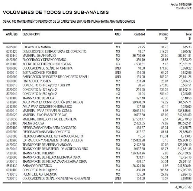 Volumen de obra de Sub-Análisis