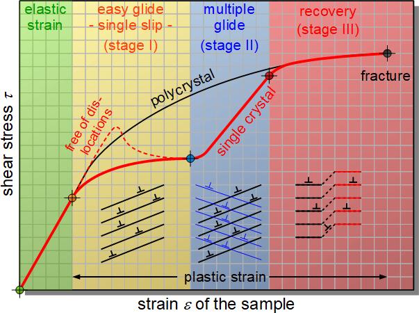 Kurva tegangan-regangan kristal tunggal