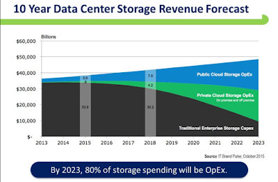 The Data Storage Explosion