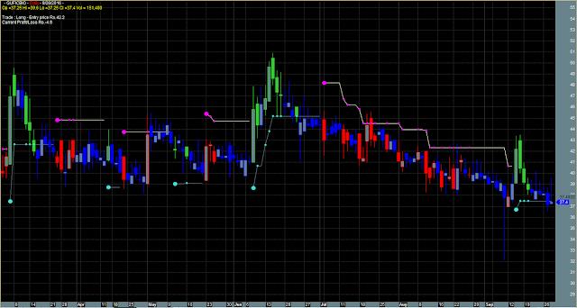 Bull Bear Trend Reversal Detector