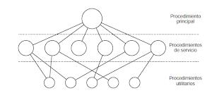 Núcleo o kernel del Sistema operativo