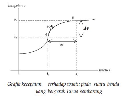 Mengenal Percepatan Percepatan Sesaat Dan Percepatan Rata Rata Dalam Fisika Rumus Dan Contoh Soal Lengkap