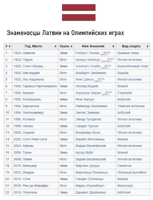 Знаменосцы сборной Латвии