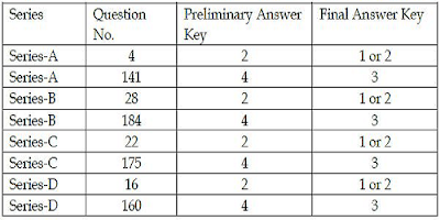 AP PC (Mechanics) Preliminary Answer key changes