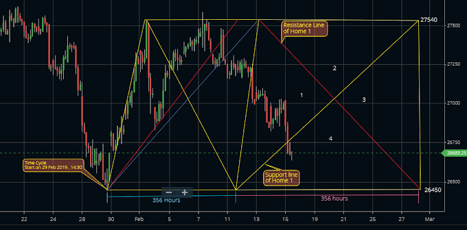Bank Nifty has broken support line, Bank nifty Weekly analysis.