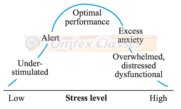 Chapter 6: Stress Level