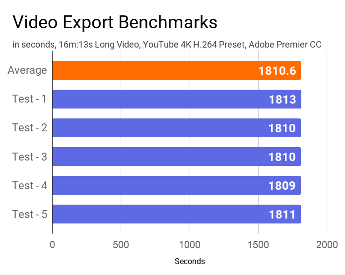 A chart on the video export time of the 5 tests conducted on this laptop using Adobe Premier Pro.