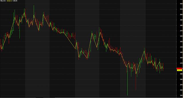Zig Zag High Low Simple Line Chart