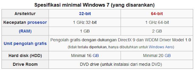 Install windows 7 dengan flashdisk