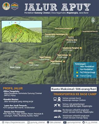 Jalur pendakian Gunung Ciremai Apuy