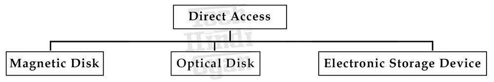Types of Direct Access Memory