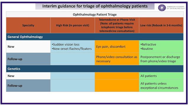 Ophthalmology triage coronavirus
