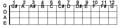 G string bass guitar notes