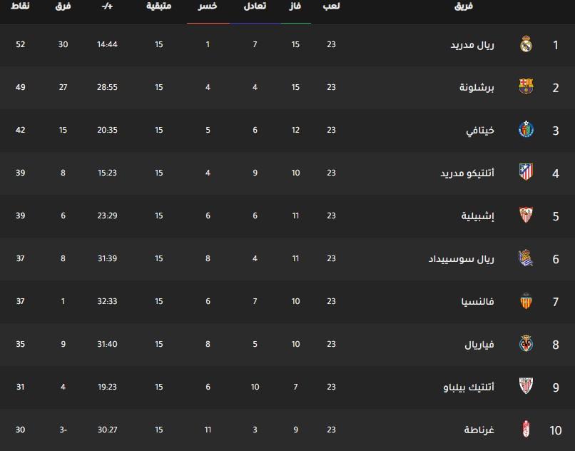 جدول ترتيب فرق الدوري الإسباني اليوم بتاريخ 12-2-2020