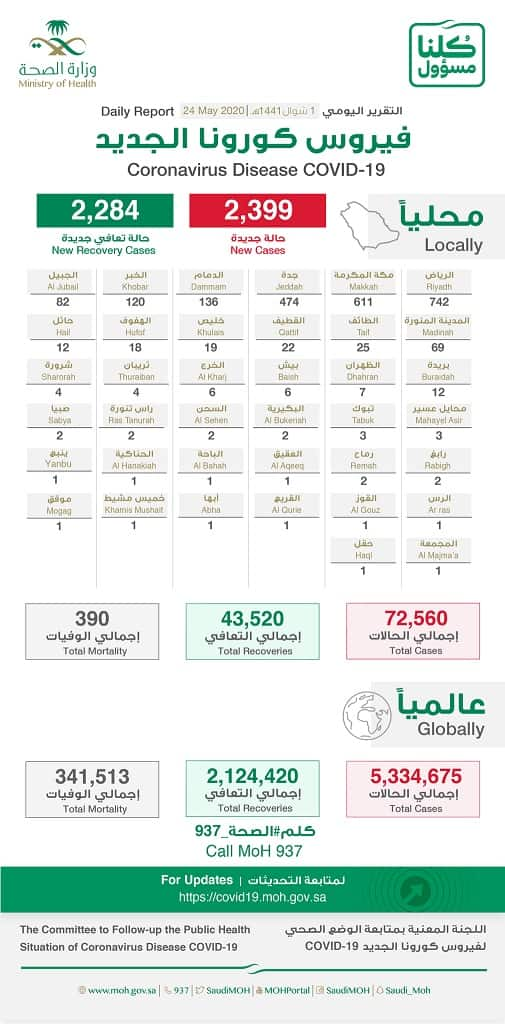 Coronavirus cases in Saudi Arabia on 24th May 2020 - Saudi-Expatriates.com