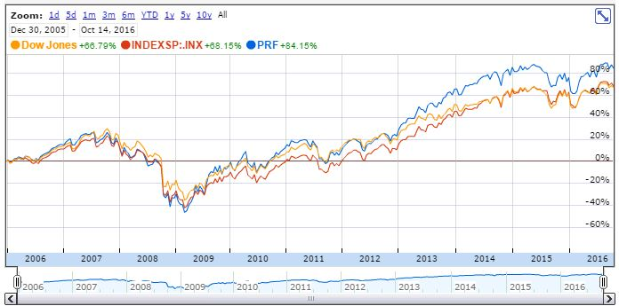 PRF vs DJI vs S&P 500, 2006-01-01 through 2016-10-16