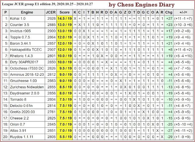 JCER Tournament 2020 - Page 13 2020.10.25.JCERLeague.E1.ed.39
