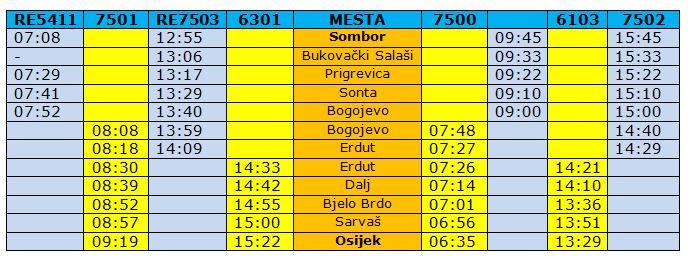 Balkan Railways News Srbija Vozom Od Sombora Do Osijeka