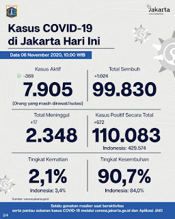 Update Corona di Jakarta : Kasus COVID-19 Turun, Positif Terpapar 672 Orang