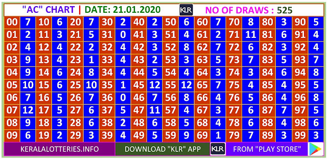 Kerala Lottery Winning Number Daily  Trending & Pending AC  chart  on  21.01.2020