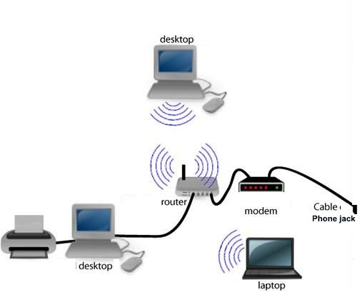 How to set up a wireless router/Wirelessrouterprinter.com