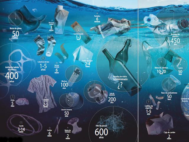 ¿Cuánto plástico flota en el mar?