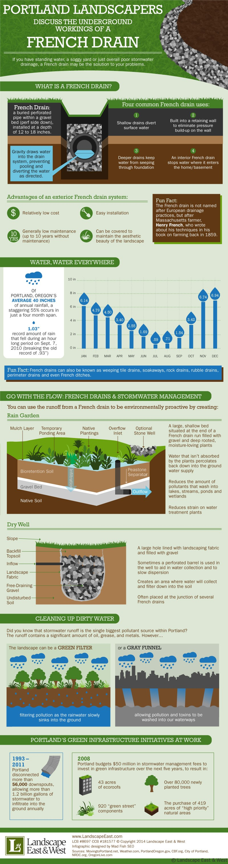 Portland Landscapers Discuss the Underground Workings of a French Drain #infographic