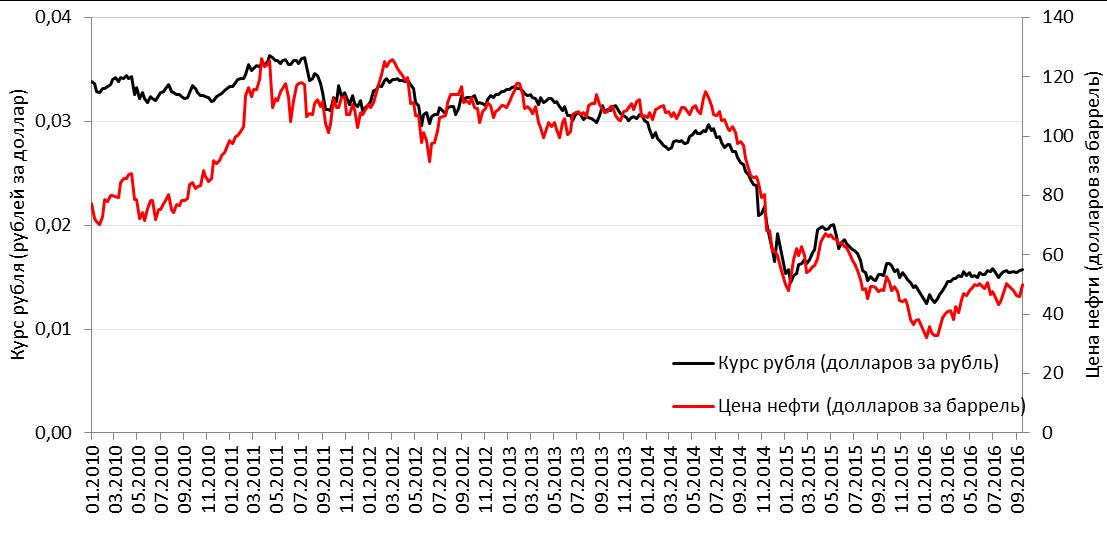 Курс цены на нефть online forex trading scams