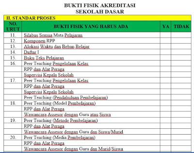 21 Bukti Fisik Akreditasi SD II Standar Proses, http://www.librarypendidikan.com