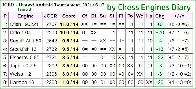 JCER chess engines for Android - Page 4 2021.03.07.HuaweiChessEngines%2BTourn
