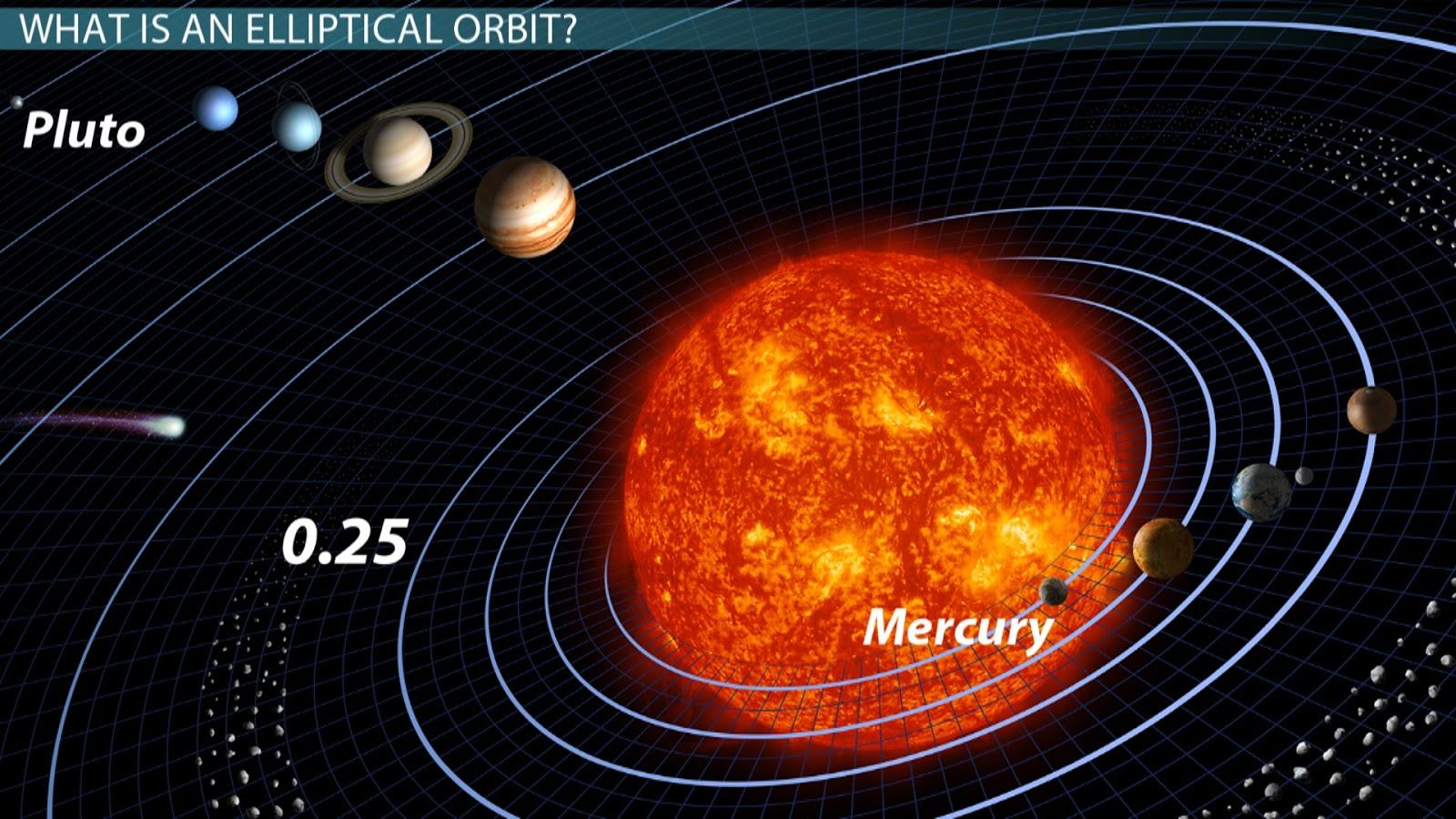 Periods & Speeds: Elliptical Orbits