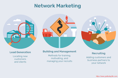 network marketing,types of network marketing,network marketing success,what is network marketing and how does it work,network marketing companies,network marketing in hindi,network marketing plan,how to start network marketing