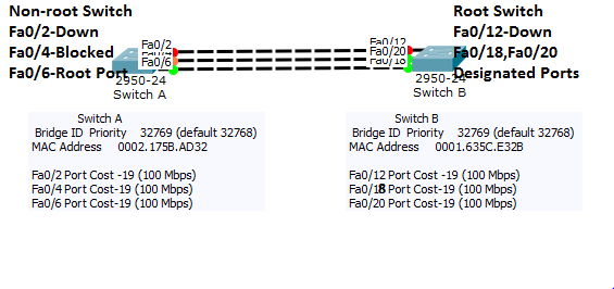 STP Path calculation after Link was Down