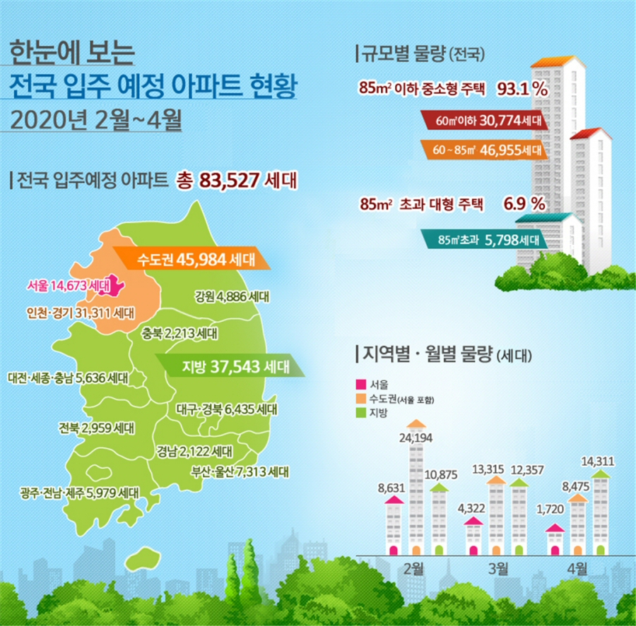 2020년 2월~4월 전국 입주예정 아파트 83,527세대, 5년평균 대비 2.8% 증가