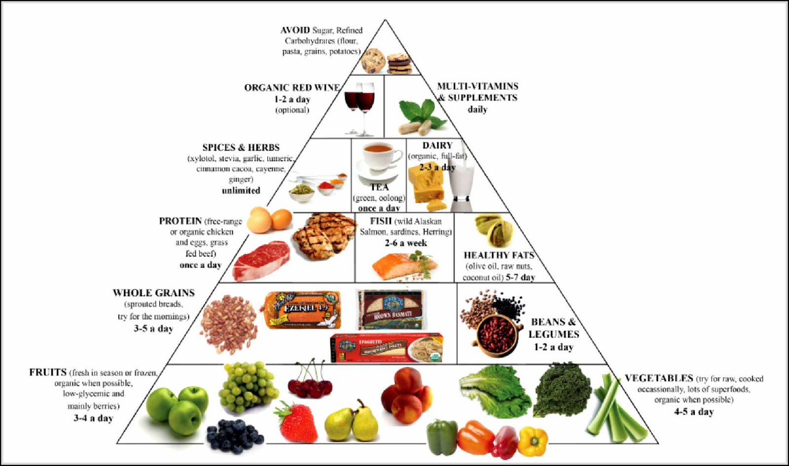 The Low Carb Diet Plan
