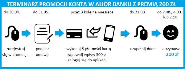 Terminarz promocji Money mania 22 z premią 200 zł za Konto Jakże Osobiste w Alior Banku