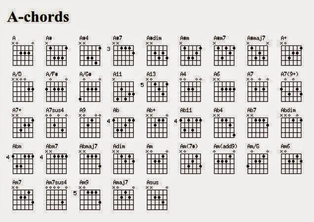 Chord Gitar Termudah Dan Terbaik