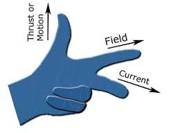 Fleming's leftt Hand Rule