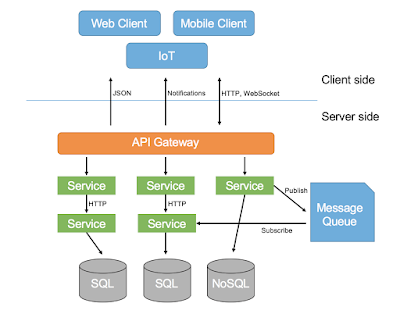 Top 5 Courses to Learn SOA (Service Oriented Architecture) and Microservices - Best Of Lot