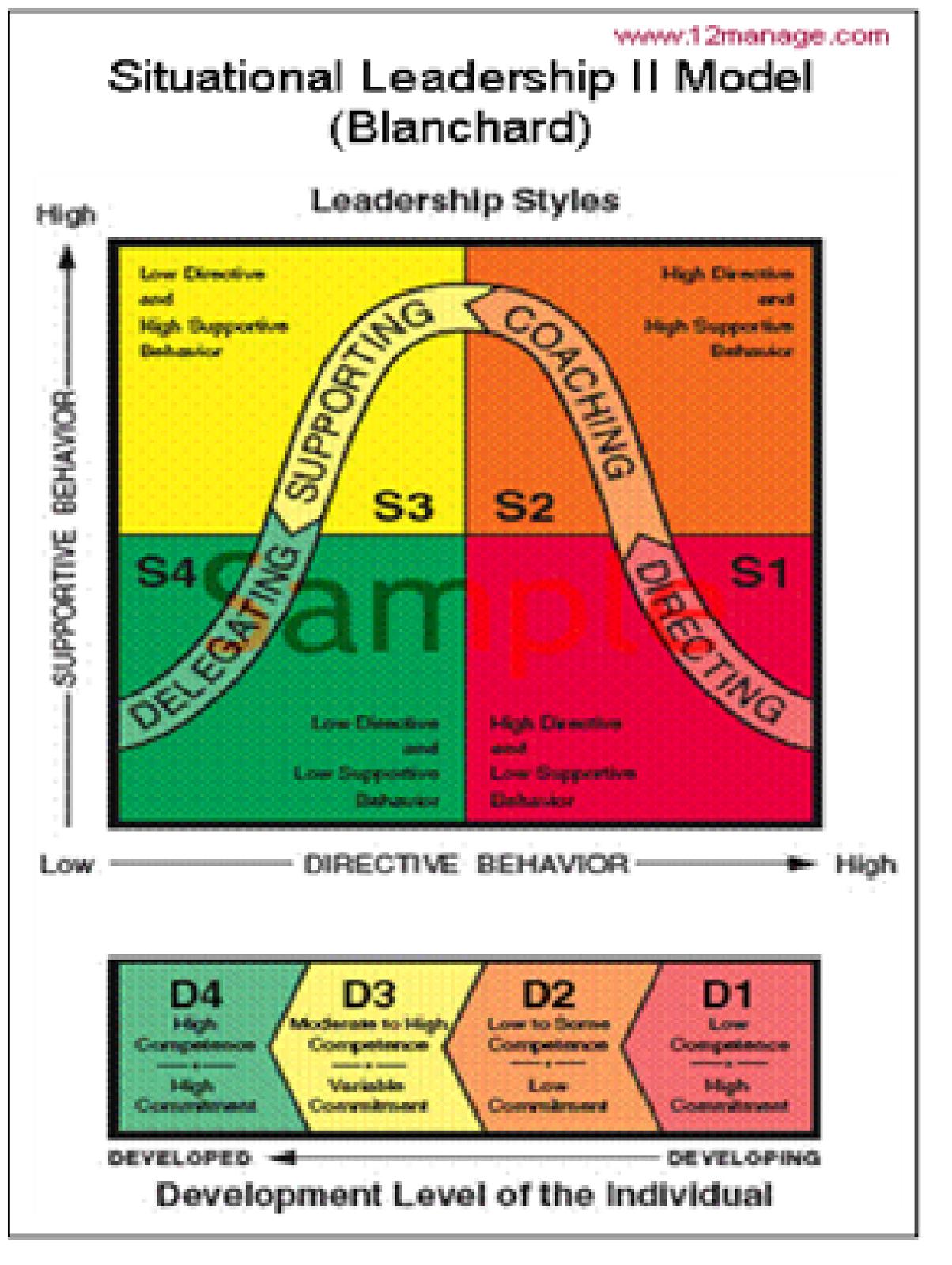 Situational Leadership Model Diagram Junction Box Wiring Uk Blanchard
