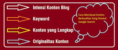 Cara Membuat Konten Berkualitas Yang Disukai Google Search