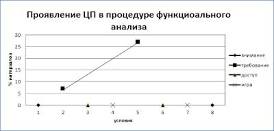 Проевление ЦП в процедуре функционального анализа